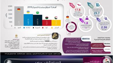 Photo of خلال 2020 توقع زيادة السياحة المصرية