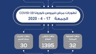 Photo of الكويت تسجل 134 حالة إصابة جديدة وحالتي وفاة بفيروس كورونا