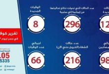 Photo of الصحة تسجل 120 حالة إصابة بكورونا و8 وفيات