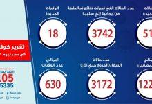 Photo of تسجيل 510 حالات إيجابية جديدة لفيروس كورونا و 18 حالة وفاة