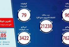 Photo of الصحة: تسجيل 969 حالات إيجابية جديدة لفيروس كورونا و 79 حالة وفاة