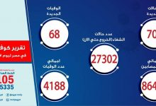 Photo of الصحة: تسجيل 703 حالات إيجابية جديدة لفيروس كورونا و 68 حالة وفاة