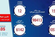 Photo of الصحة: تسجيل 158 حالة إيجابية جديدة لفيروس كورونا.. و 12 حالة وفاة