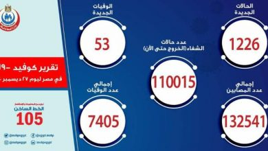 Photo of الصحة تسجل عدد1226 حالة إيجابية جديدة بفيروس كورونا و 53 حالة وفاه
