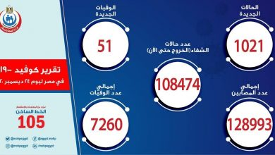 Photo of الصحه تصدر اليوم بيان صادم بشأن أعداد إصابات كورونا