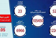 Photo of تقرير وزارة الصحه لفيروس كورونا اليوم